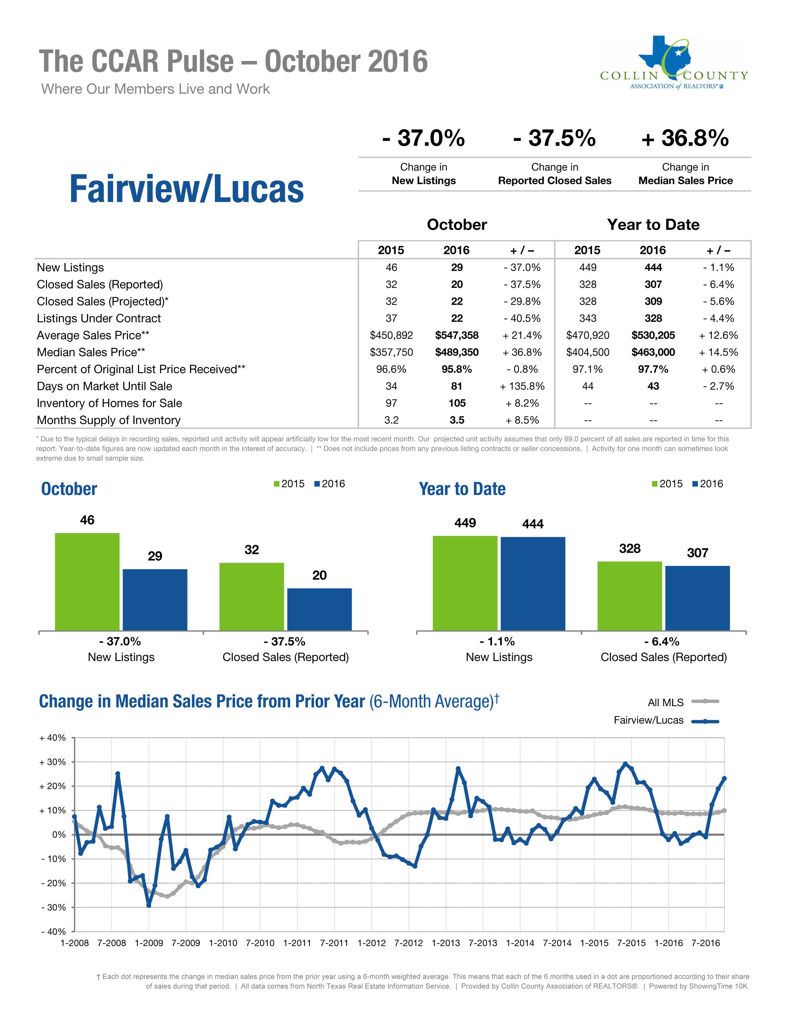 Fairview-Lucas Oct 2016