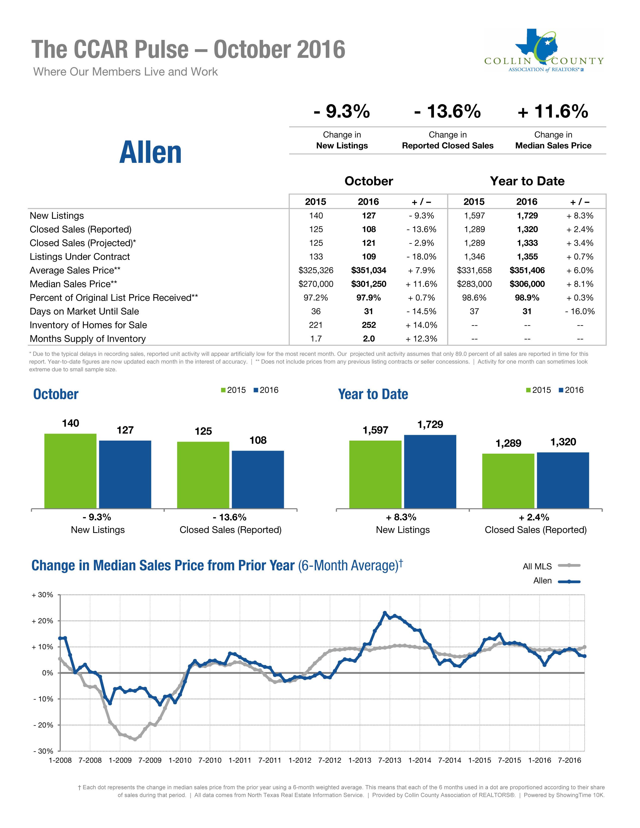 Allen Oct 2016