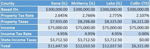 Data for IL Tax Comparison