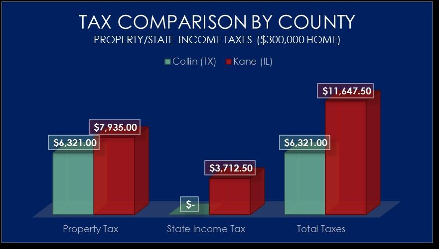 Kane County Taxes