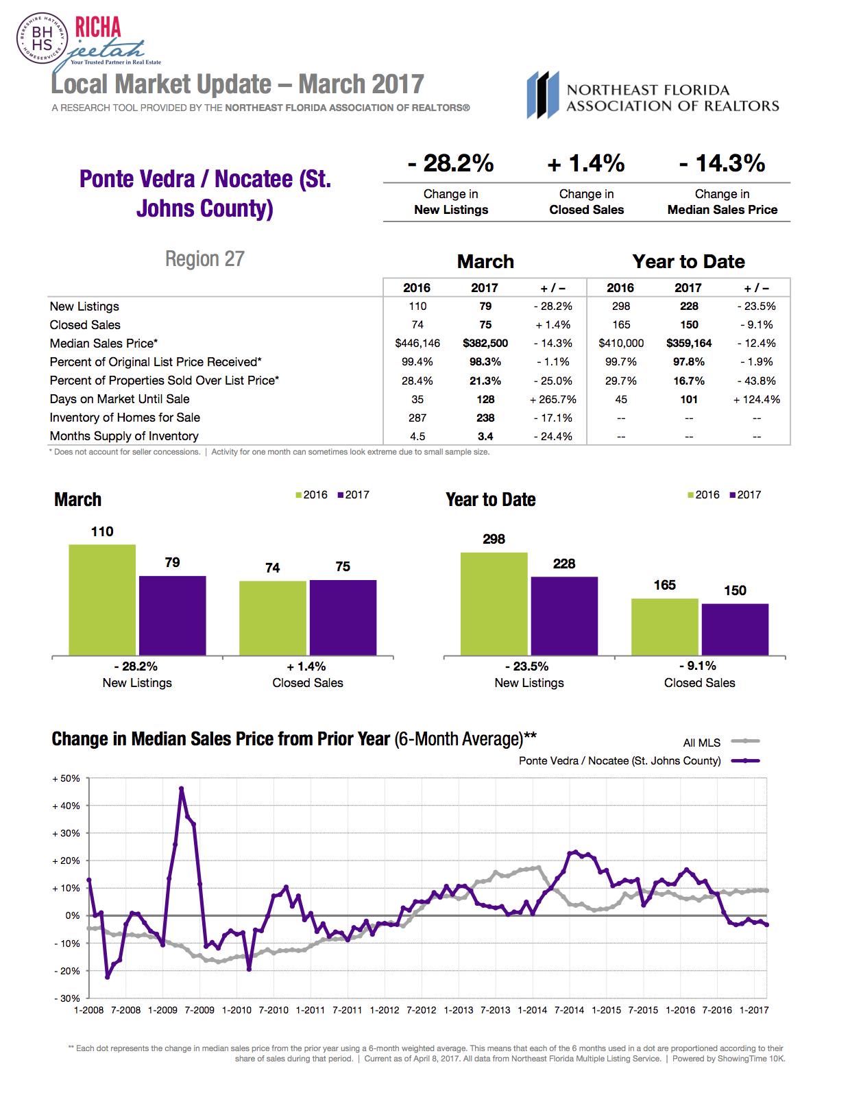 Nocatee Report March