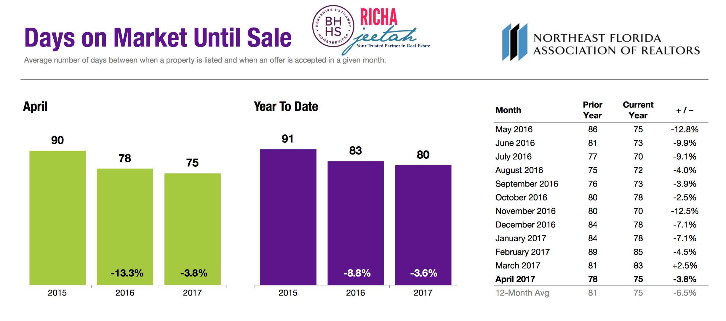 Days on market stats april 2017