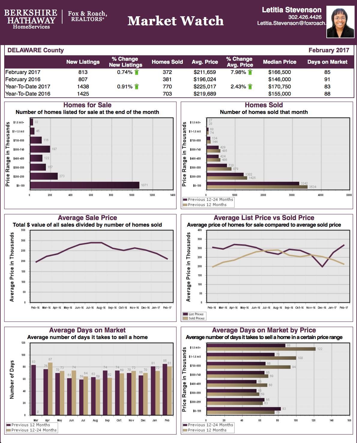 dc 0217 Delaware County PA Market Report