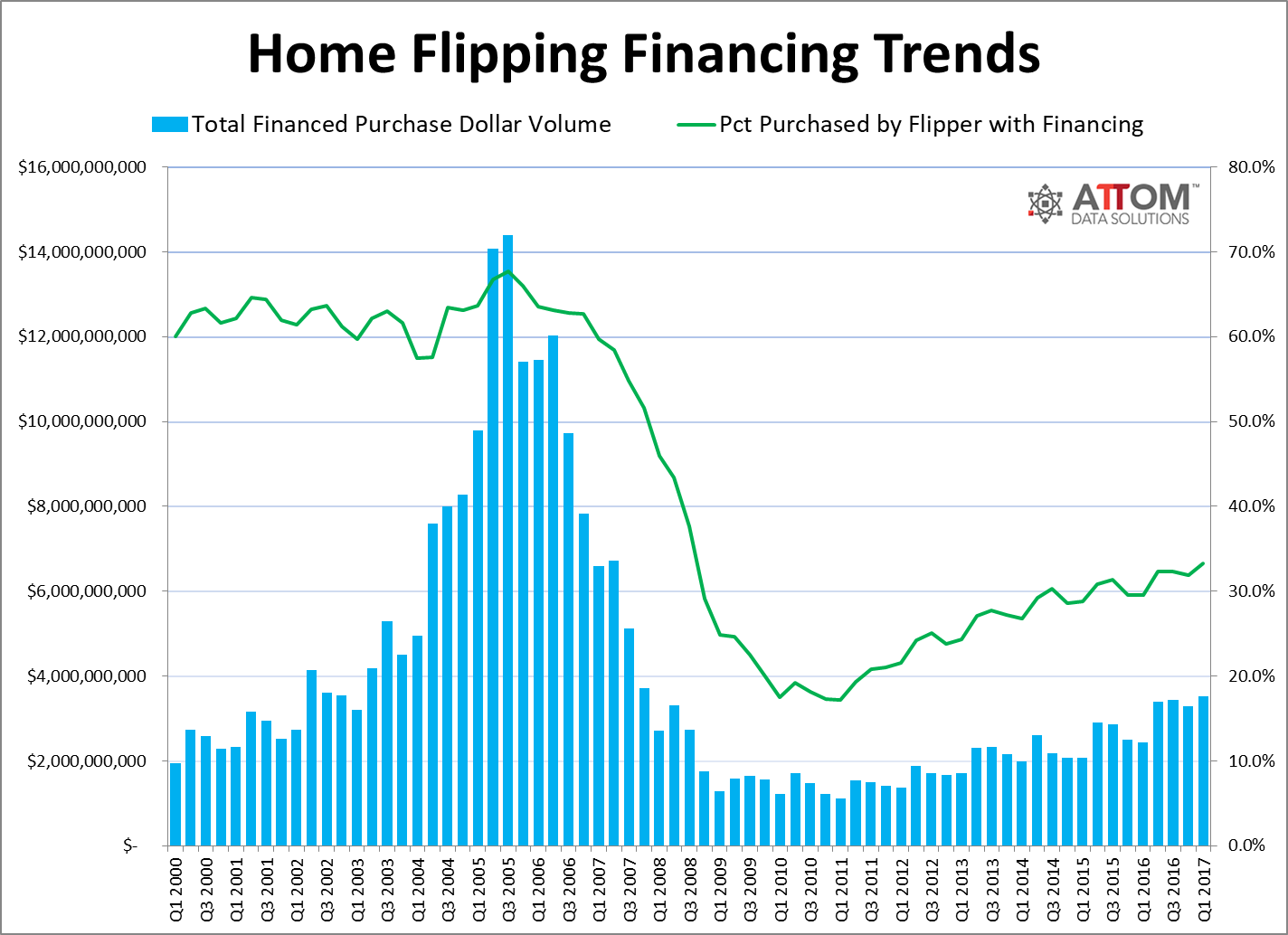 Home Flipping Trends
