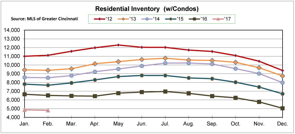 Graph showing residential home inventory over 6 years