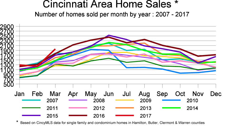Graph Residential Home sales over 10 years Month to Month