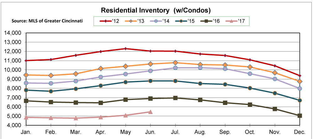 Chart - Listing Inventory over 5 years