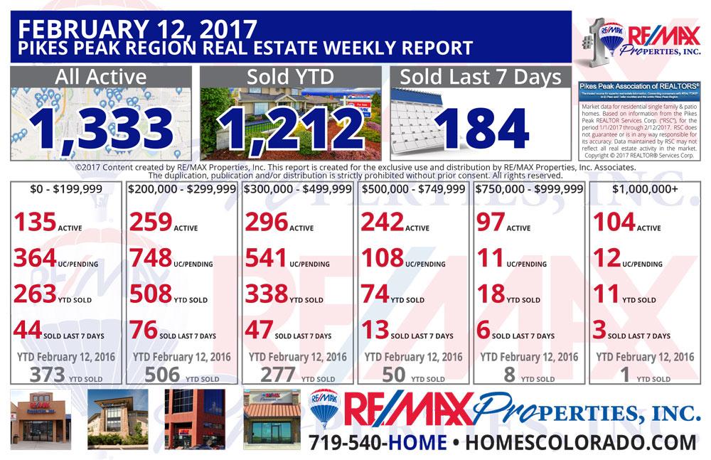Colorado Springs & Pikes Peak Region Real Estate Market Update - February 12, 2017