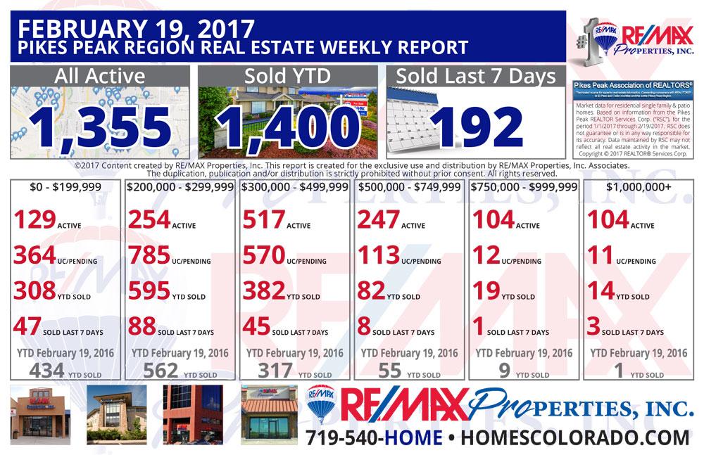 Colorado Springs & Pikes Peak Region Real Estate Market Update - February 19, 2017