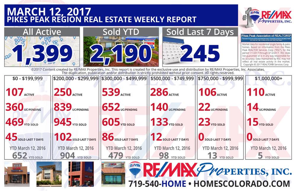 Colorado Springs & Pikes Peak Region Real Estate Market Update - March 13, 2017