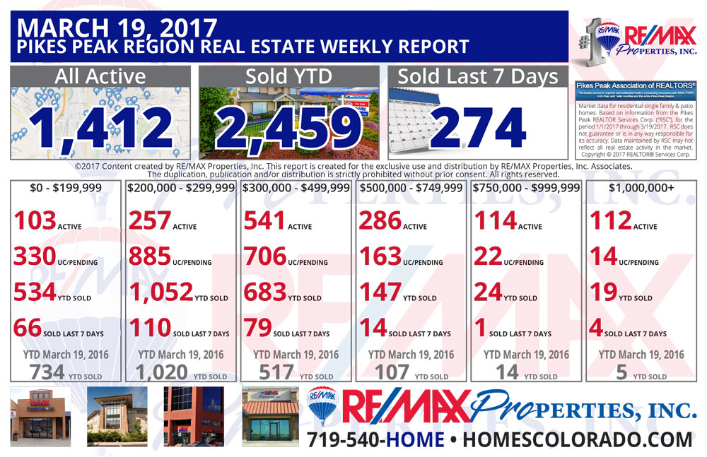 March 19 2017 Pikes Peak Region Weekly Real Estate Market Report