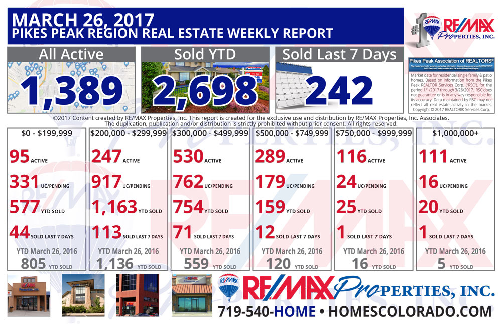 March 26 2017 Pikes Peak Region Weekly Real Estate Market Report