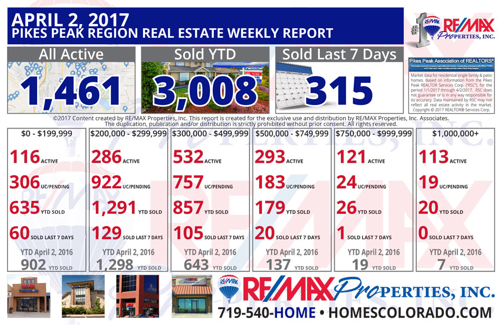 Colorado Springs & Pikes Peak Region Real Estate Market Update - April 2, 2017