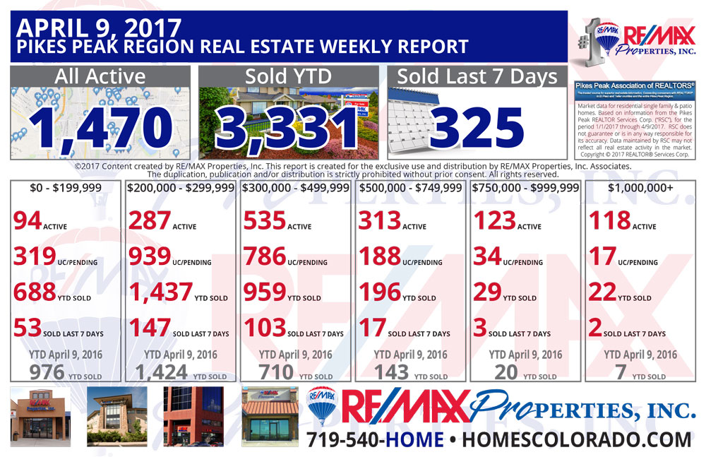 Colorado Springs & Pikes Peak Region Real Estate Market Update - April 9, 2017