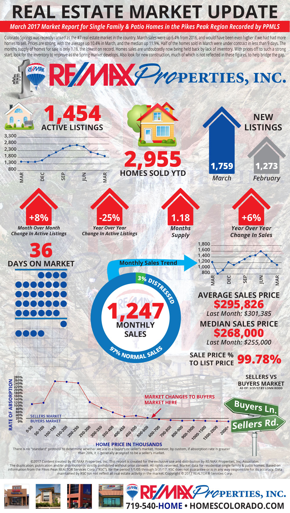 March 2017 Market Update - Colorado Springs Real Estate