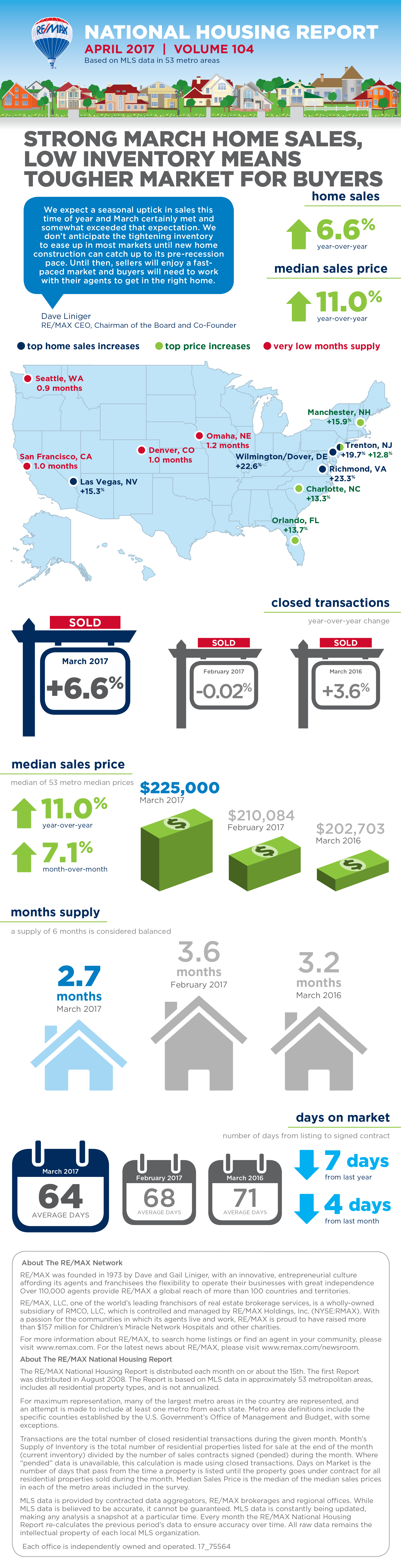 April 2017 RE/MAX National Housing Report