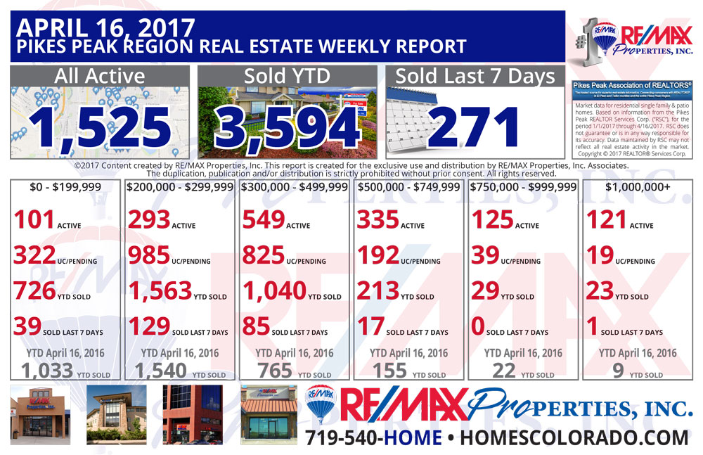 Colorado Springs & Pikes Peak Region Real Estate Market Update - April 16, 2017
