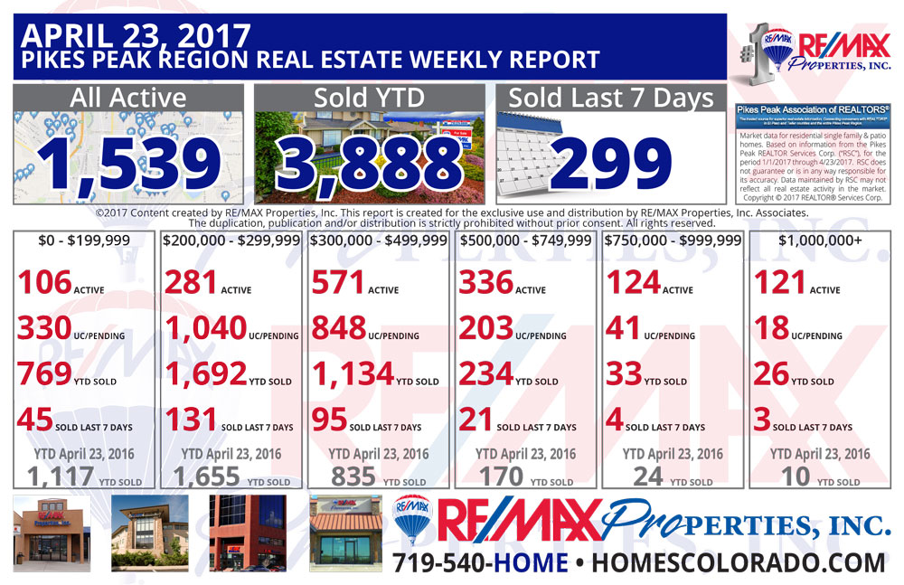 Colorado Springs & Pikes Peak Region Real Estate Market Update - April 23, 2017