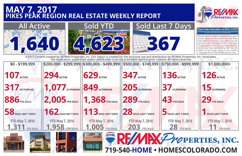Colorado Springs & Pikes Peak Region Real Estate Market Update - May 7, 2017