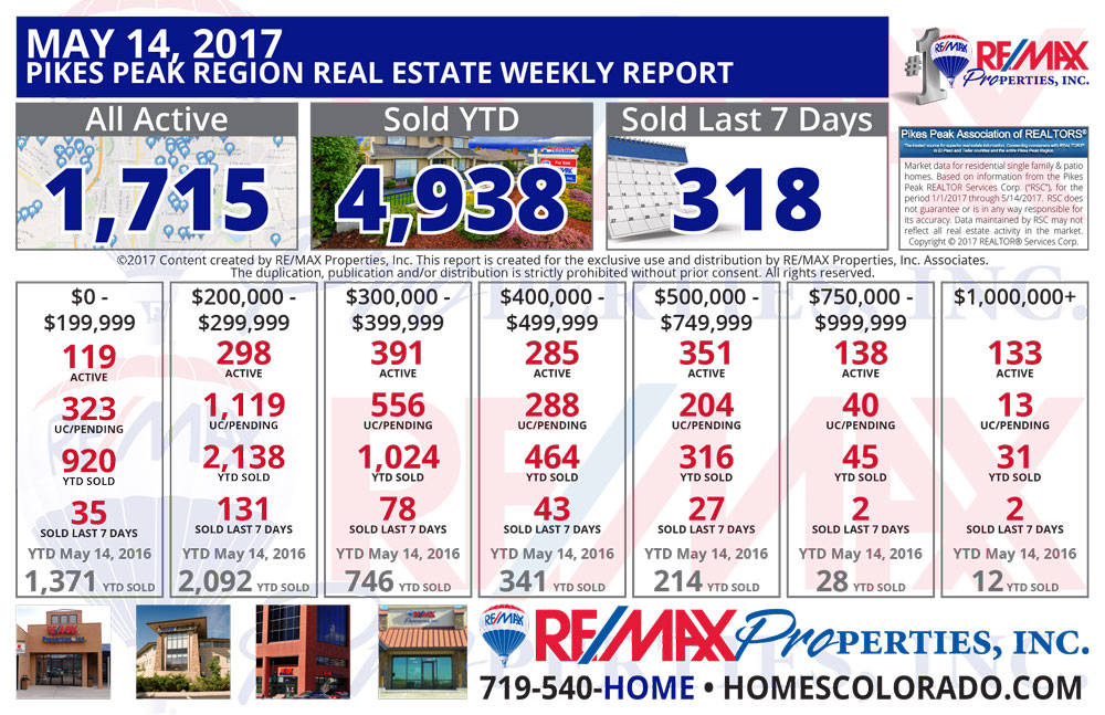 RE/MAX Properties, Inc. - Colorado Springs & Pikes Peak Region Real Estate Market Update - May 14, 2