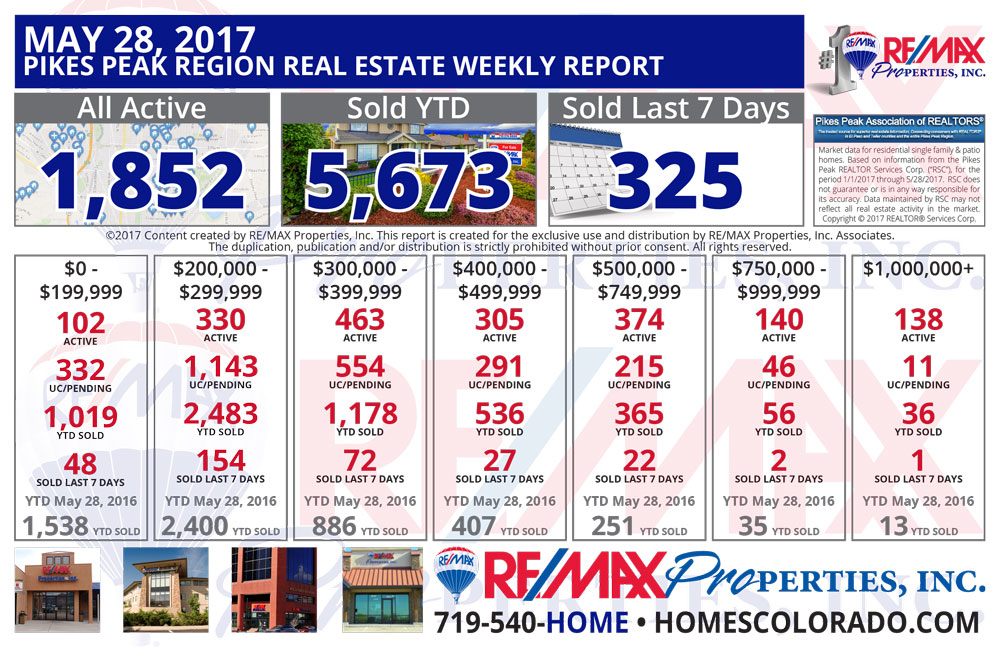 Colorado Springs & Pikes Peak Region Real Estate Market Update - May 28, 2017