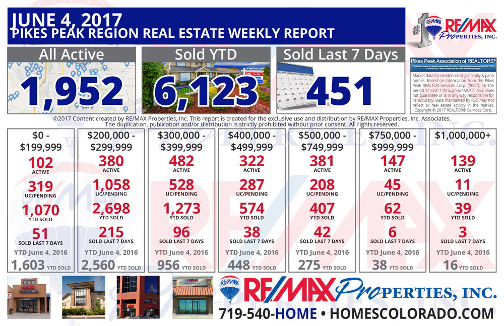 Colorado Springs & Pikes Peak Region Real Estate Market Update - June 4, 2017