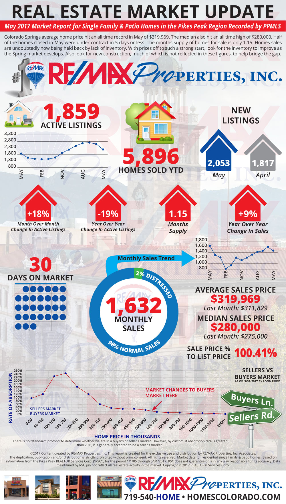 May 2017 Market Update - Colorado Springs Real Estate