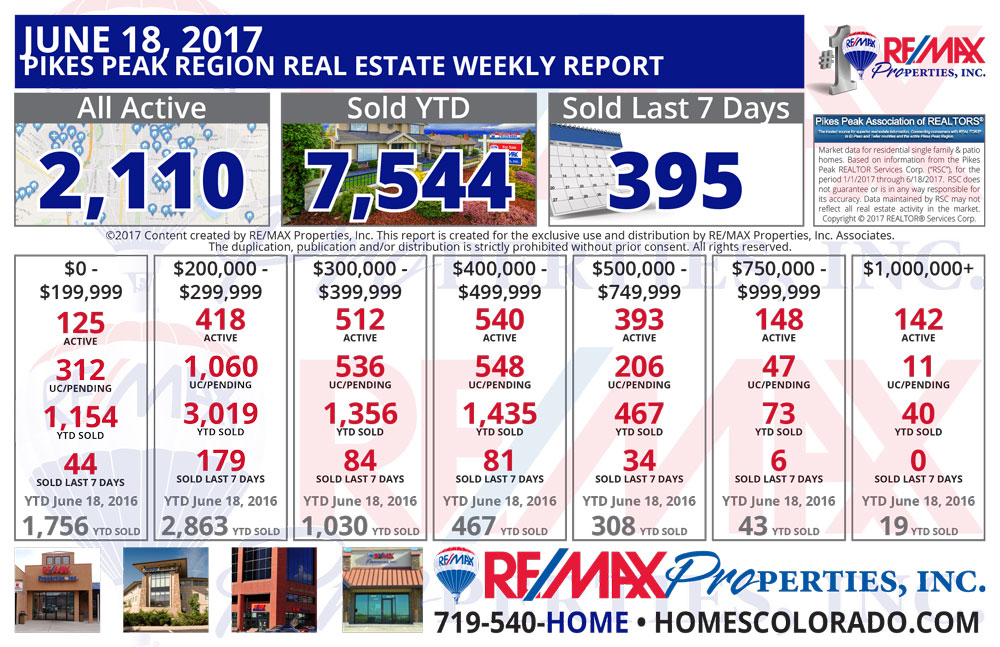 Colorado Springs & Pikes Peak Region Real Estate Market Update - June 18, 2017