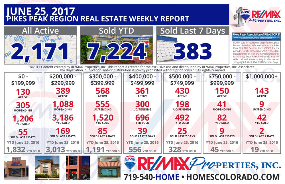 Colorado Springs & Pikes Peak Region Real Estate Market Update - June 25, 2017