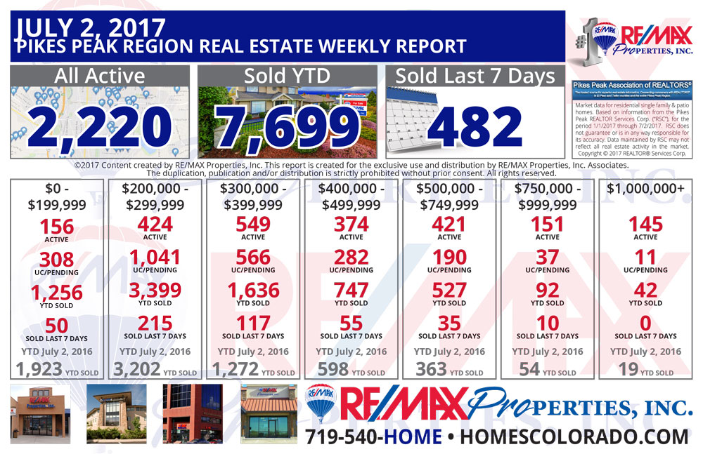 Colorado Springs & Pikes Peak Region Real Estate Market Update - July 2, 2017