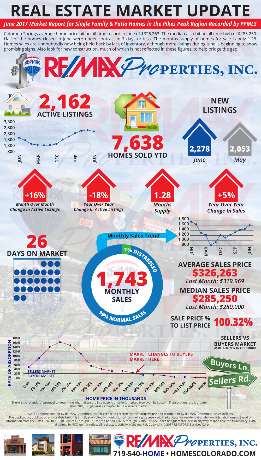 June 2017 Market Update - Colorado Springs Real Estate