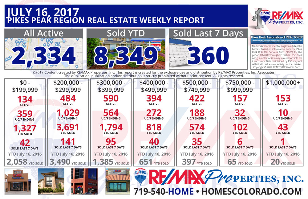 Colorado Springs & Pikes Peak Region Real Estate Market Update - July 16, 2017
