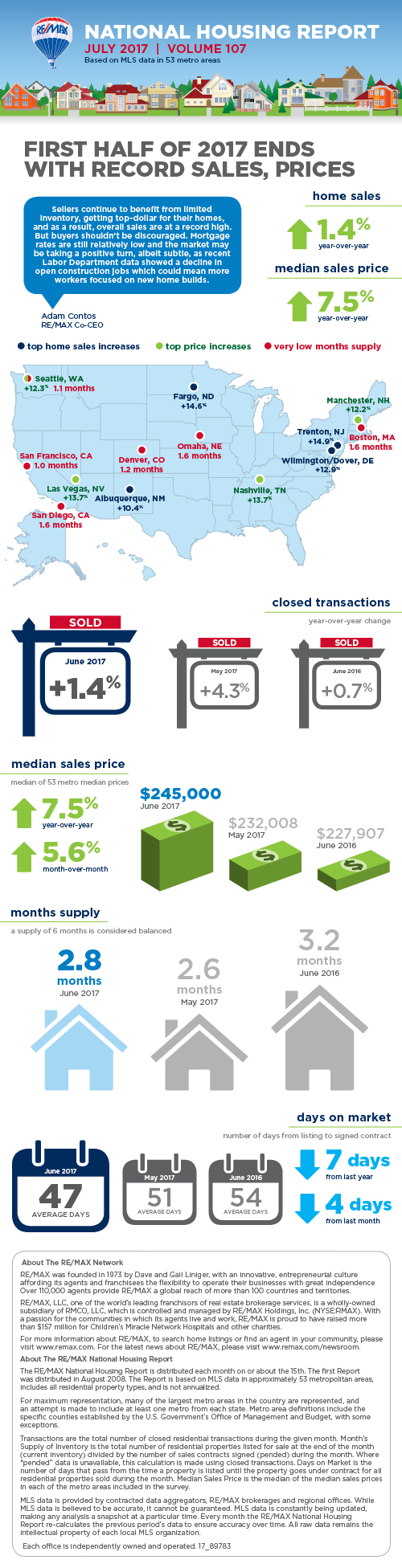July 2017 RE/MAX National Housing Report