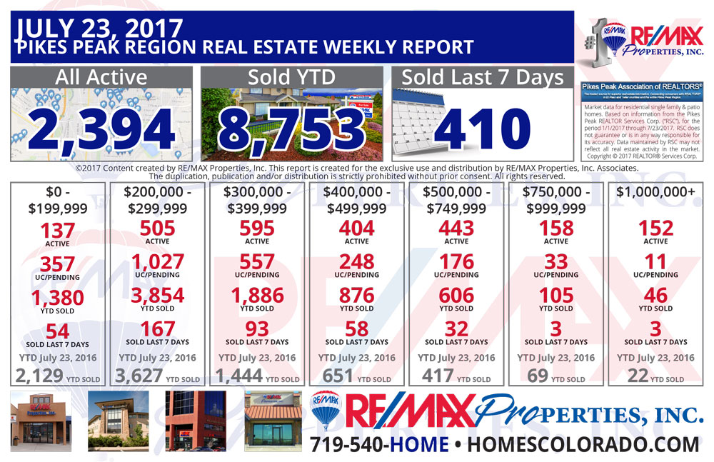 Colorado Springs & Pikes Peak Region Real Estate Market Update - July 23, 2017