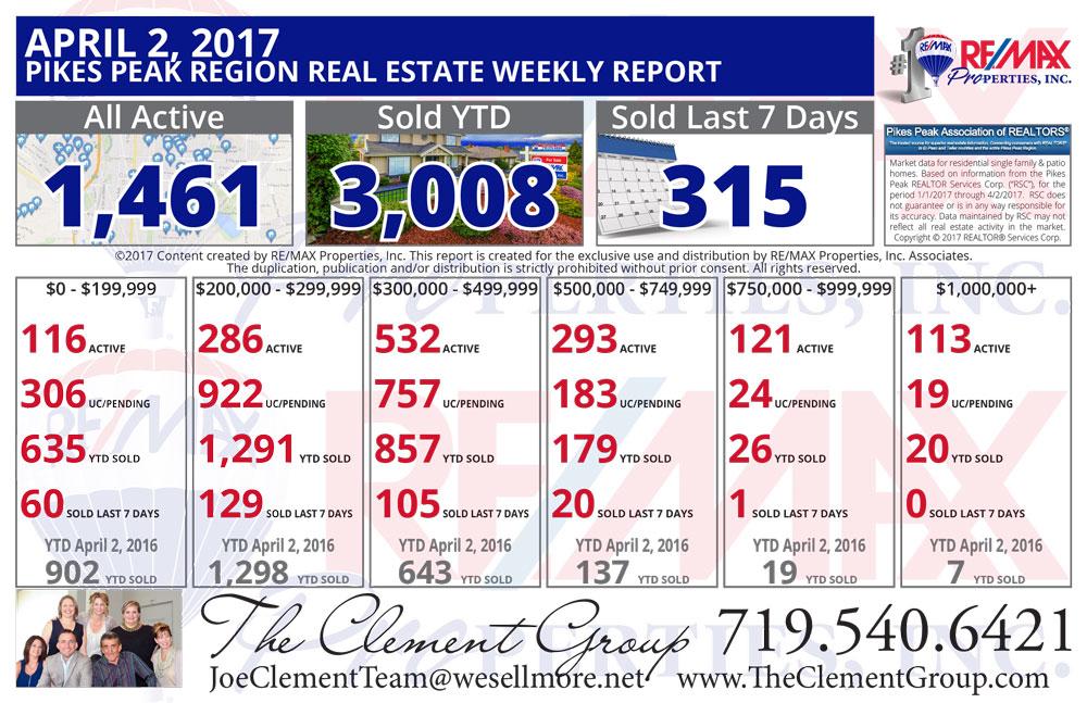 Colorado Springs & Pikes Peak Region Real Estate Market Update - April 2, 2017