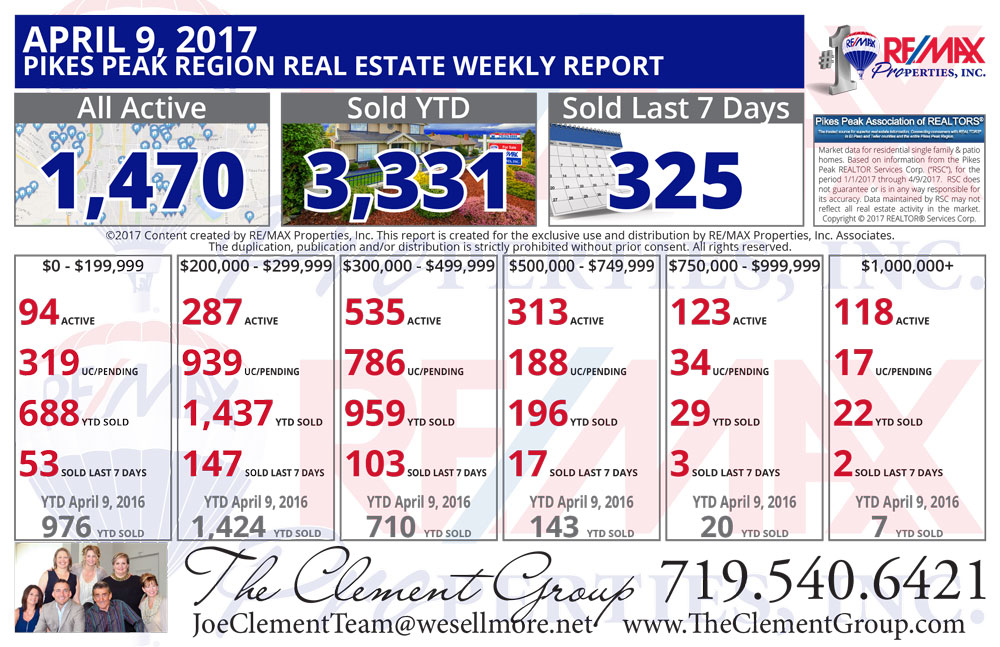 Here is the Colorado Springs & Pikes Peak Region Real Estate Market update for April 9, 2017  Now is