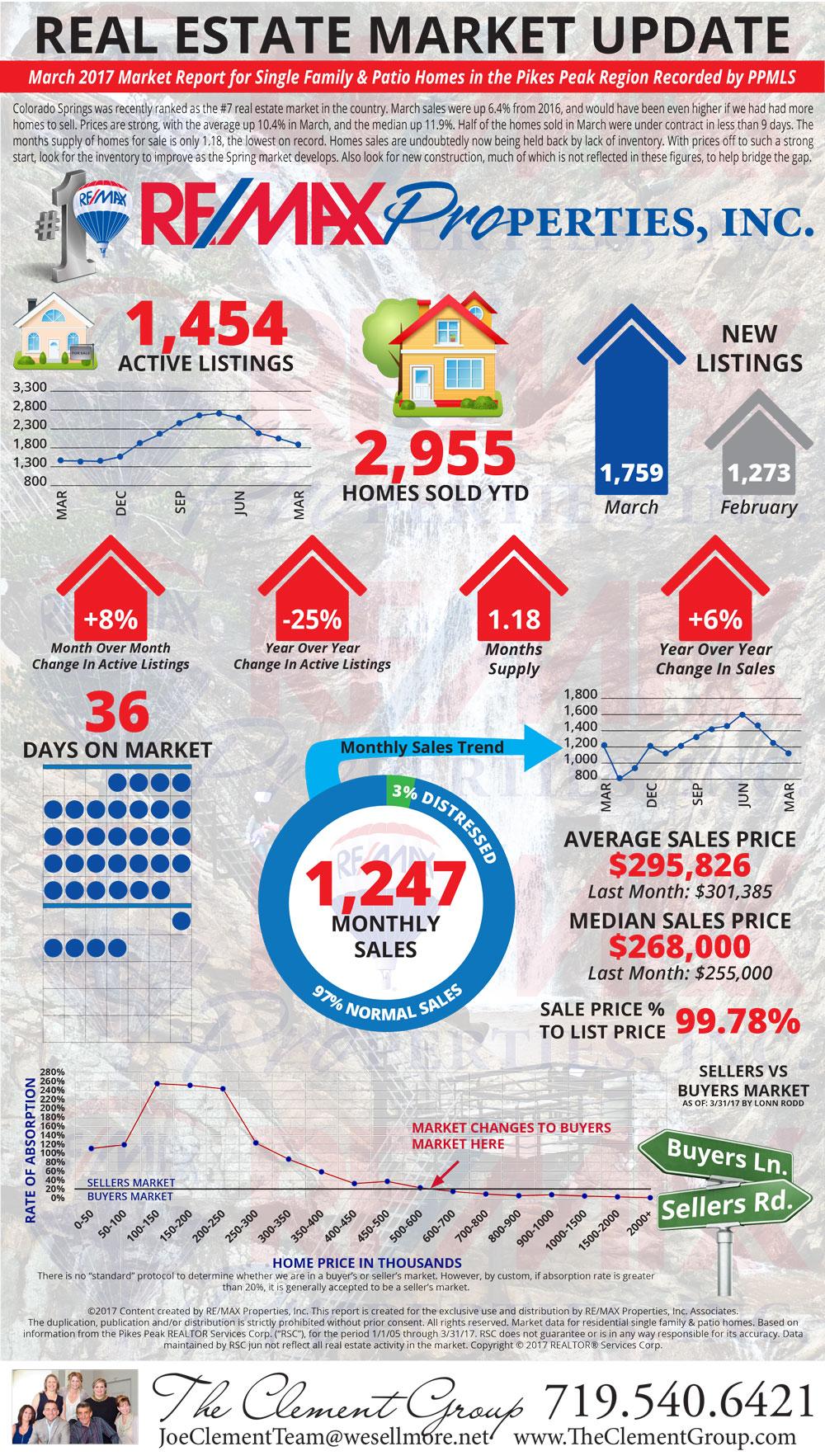 March 2017 Market Update - Colorado Springs Real Estate