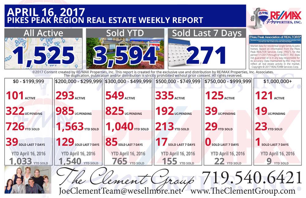Colorado Springs & Pikes Peak Region Real Estate Market Update - April 16, 2017
