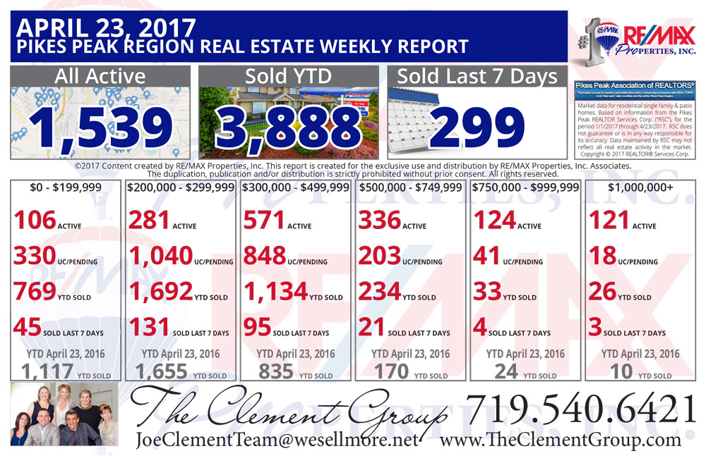 Colorado Springs & Pikes Peak Region Real Estate Market Update - April 23, 2017