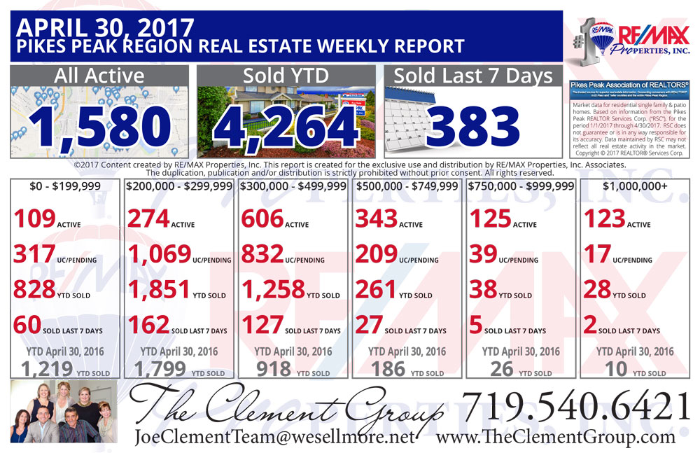 Colorado Springs & Pikes Peak Region Real Estate Market Update - April 30, 2017