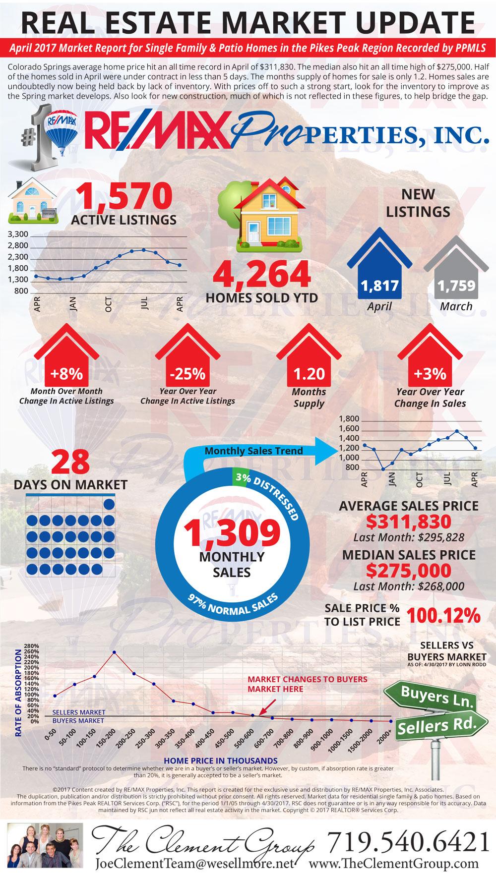 April 2017 Market Update - Colorado Springs Real Estate
