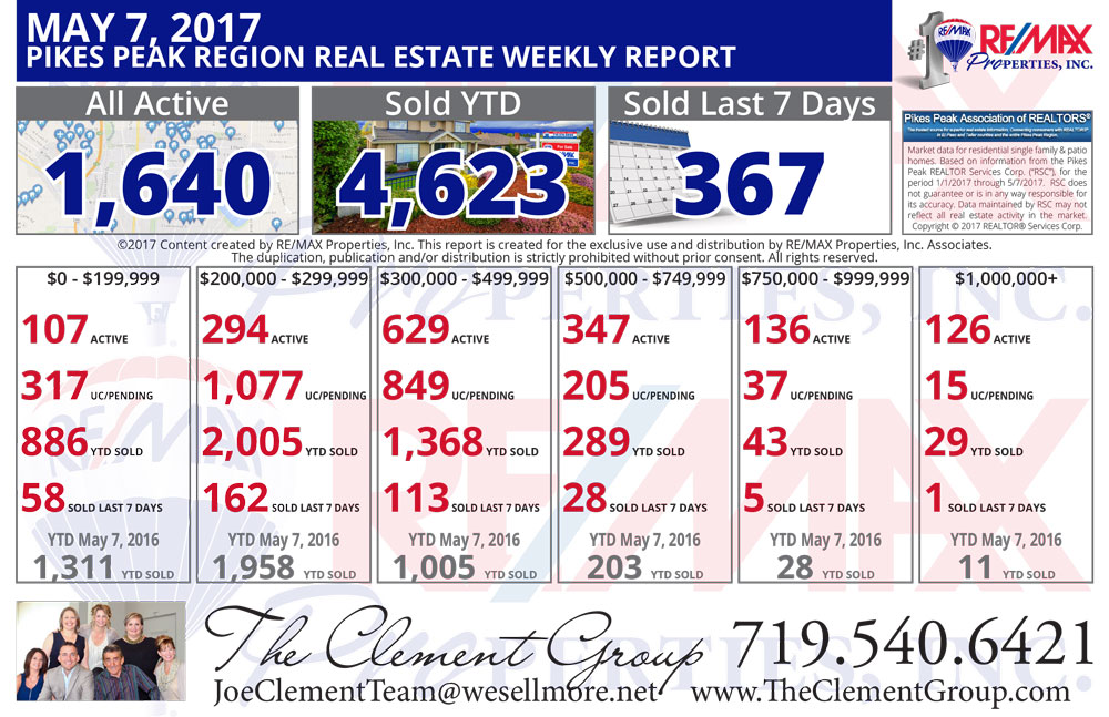 The Clement Group - Colorado Springs & Pikes Peak Region Real Estate Market Update - May 7, 2017