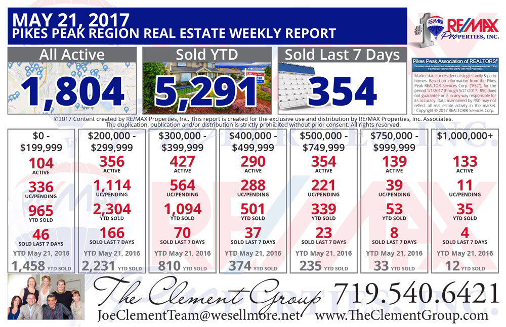 Colorado Springs & Pikes Peak Region Real Estate Market Update - May 21, 2017 - The Clement Group