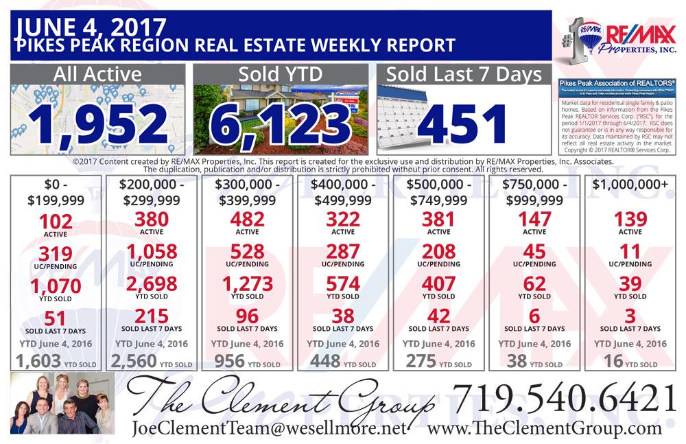 Colorado Springs & Pikes Peak Region Real Estate Market Update - June 4, 2017