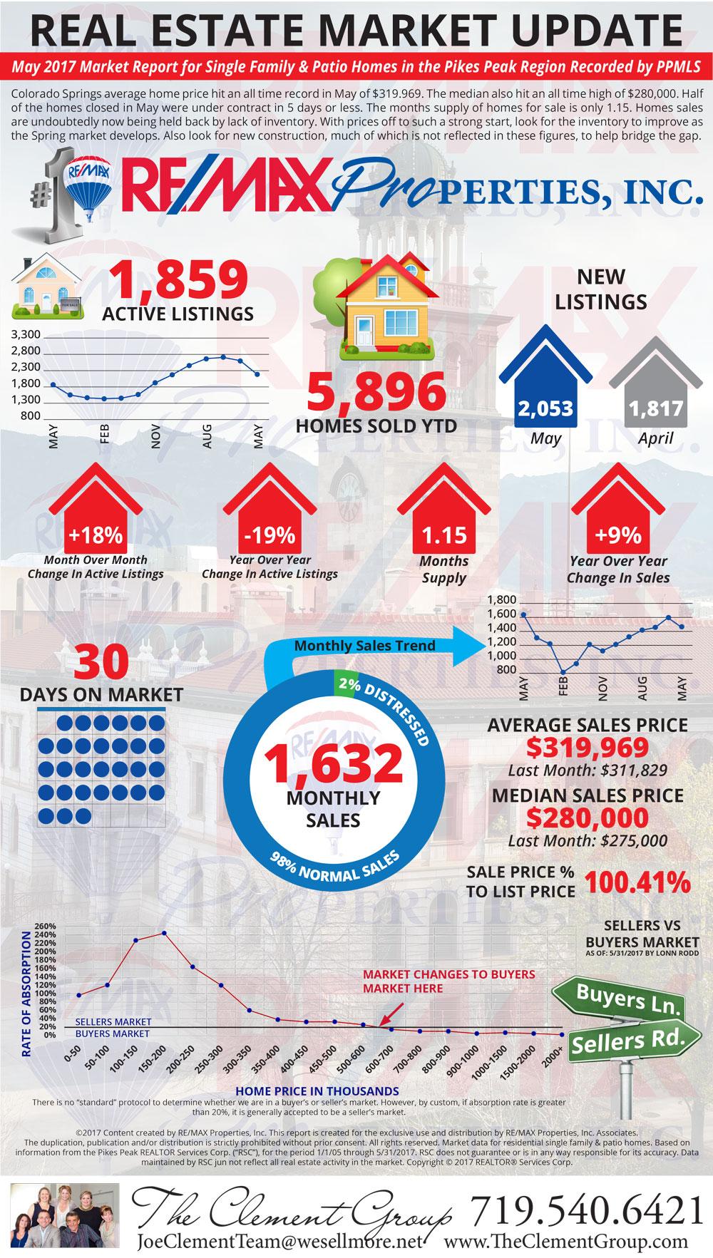 May 2017 Market Update - Colorado Springs Real Estate