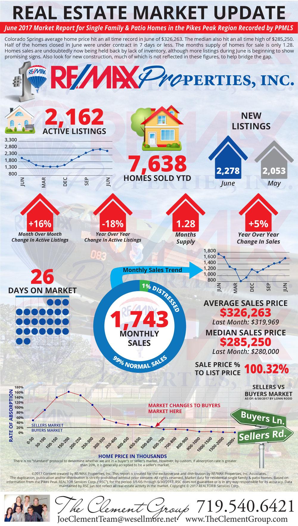 June 2017 Market Update - Colorado Springs Real Estate