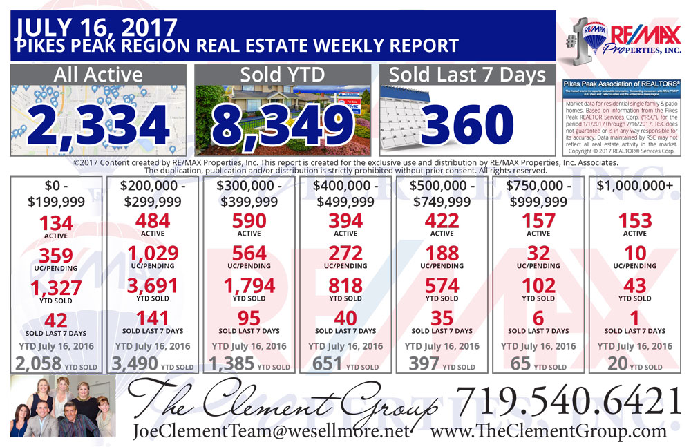 The Clement Group Colorado Springs & Pikes Peak Region Real Estate Market Update - July 16, 2017