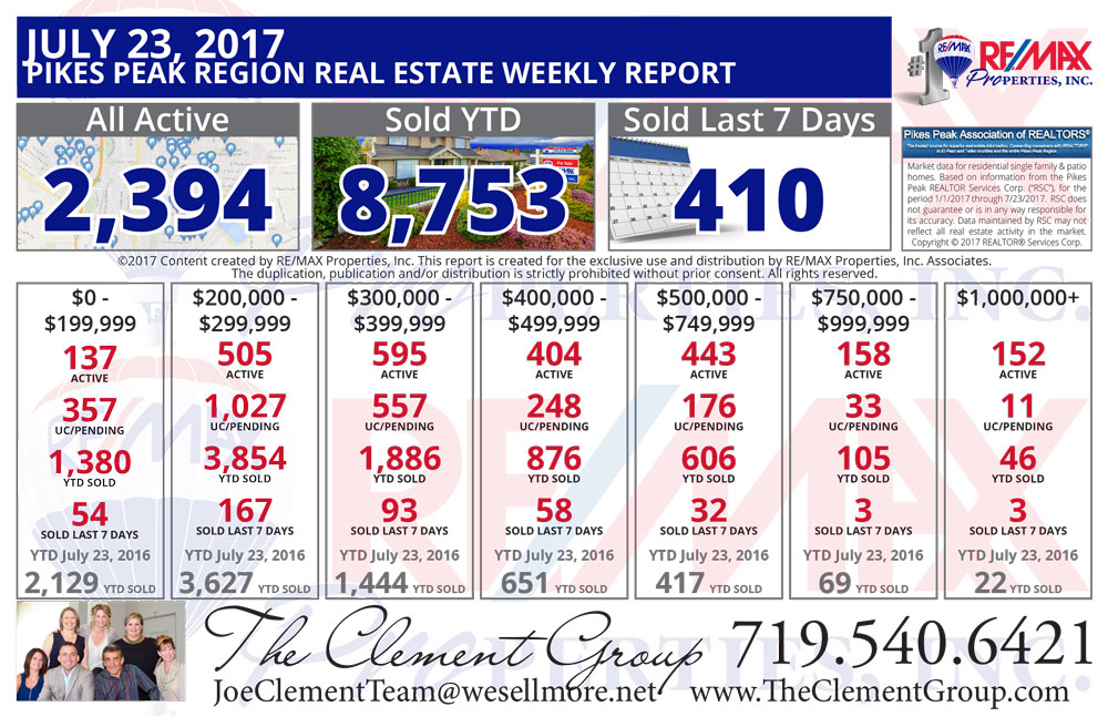 The Clement Group Colorado Springs & Pikes Peak Region Real Estate Market Update - July 23, 2017