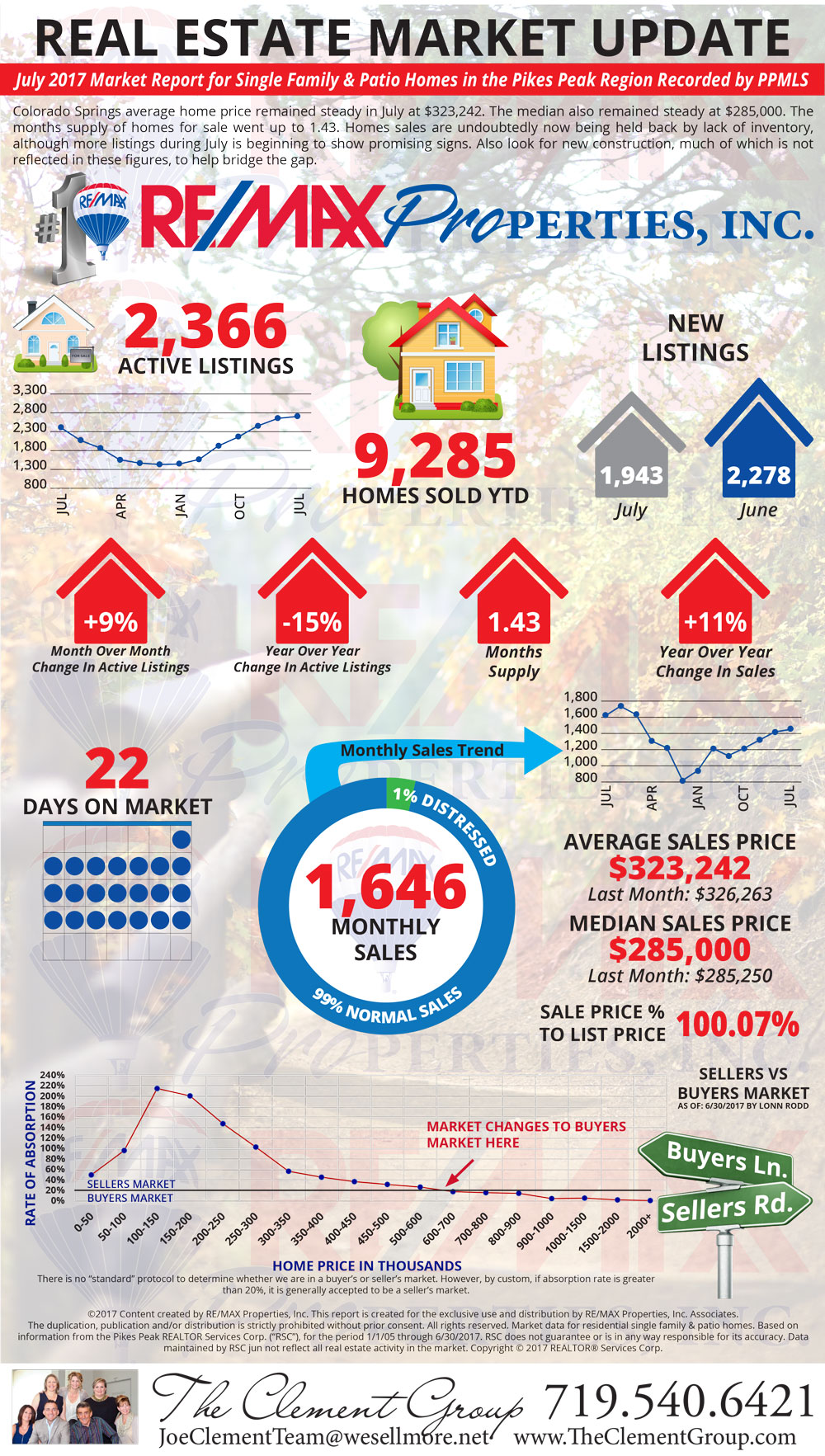 July 2017 Market Update - Colorado Springs Real Estate - The Clement Group