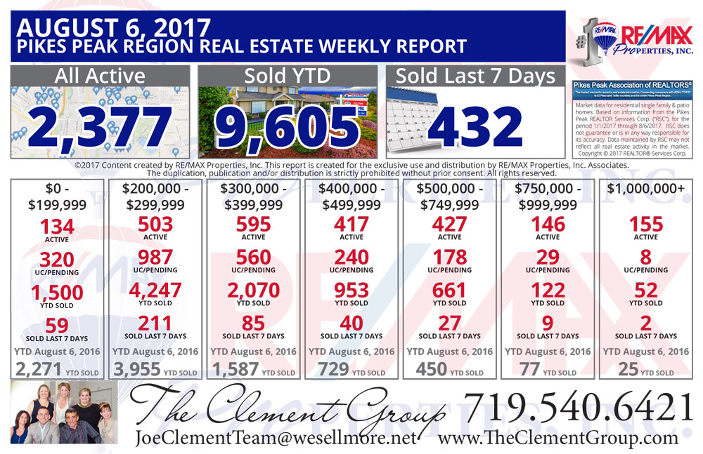 Colorado Springs & Pikes Peak Region Real Estate Market Update - August 6, 2017 - The Clement Group